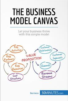 The Business Model Canvas