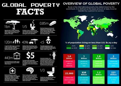 Global issues - Preventable death in the 20th and 21st century - Inequality and war