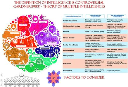 How scientific knowledge changes and the need for a multi-disciplinary approach & The definition of intelligence is controversial (Special edition)